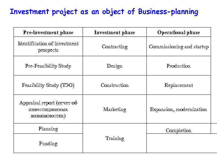Investment project as an object of Business-planning Pre-investment phase Investment phase Operational phase Identification
