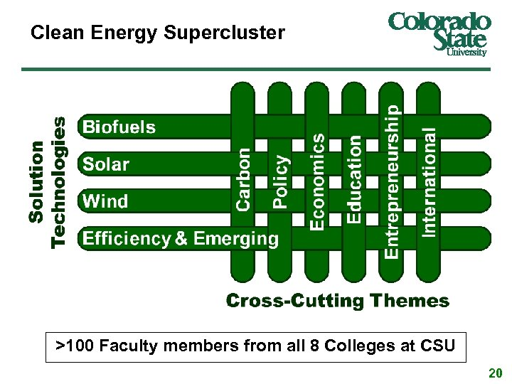 Clean Energy Supercluster >100 Faculty members from all 8 Colleges at CSU 20