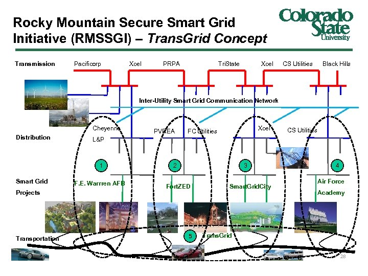 Rocky Mountain Secure Smart Grid Initiative (RMSSGI) – Trans. Grid Concept Transmission Pacificorp Xcel