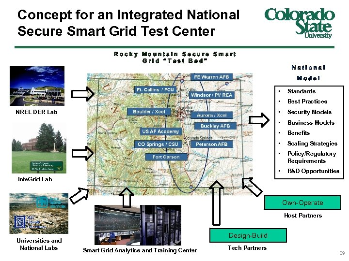 Concept for an Integrated National Secure Smart Grid Test Center Rocky Mountain Secure Smart