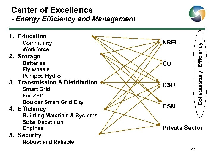 Center of Excellence - Energy Efficiency and Management Community Workforce NREL Collaboratory: Efficiency 1.