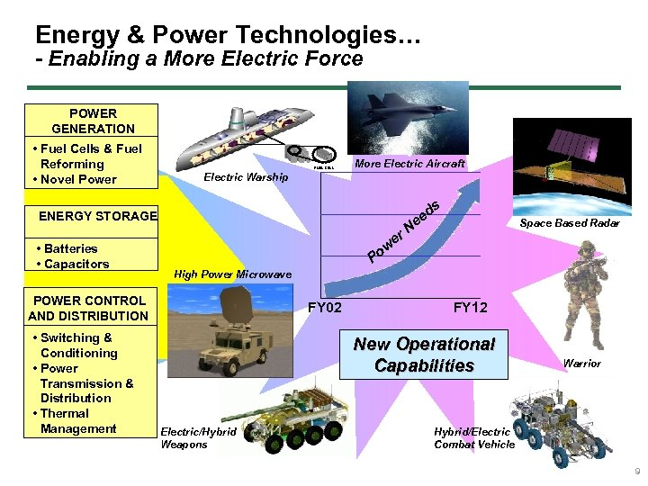 Energy & Power Technologies… - Enabling a More Electric Force POWER GENERATION • Fuel
