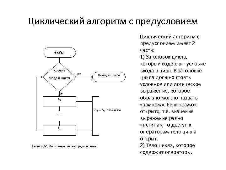 Циклический алгоритм с предусловием Вход условие нет Выход из цикла входа в цикла да