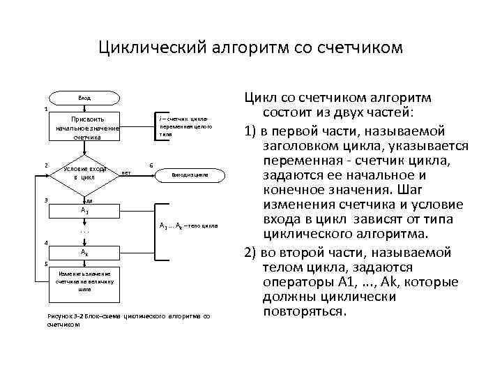 Циклический алгоритм со счетчиком Вход 1 Присвоить начальное значение счетчика 2 Условие входа в