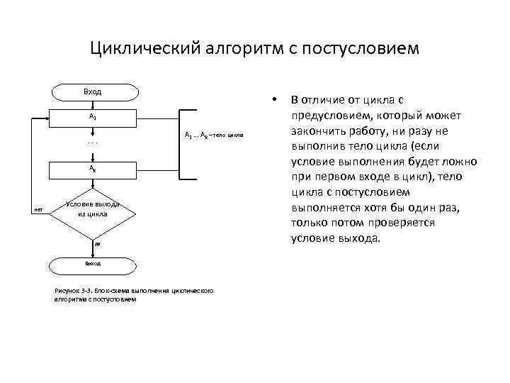 Циклический алгоритм с постусловием Вход • A 1. . . A 1 … Ak