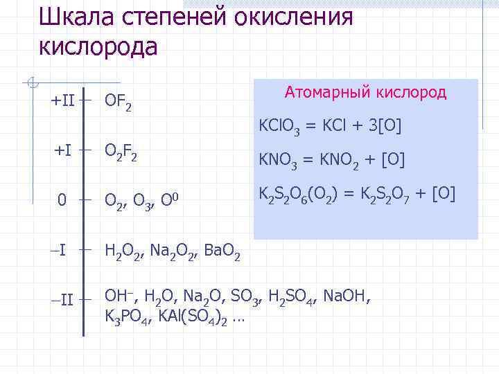 Шкала степеней окисления кислорода +II OF 2 Атомарный кислород KCl. O 3 = KCl