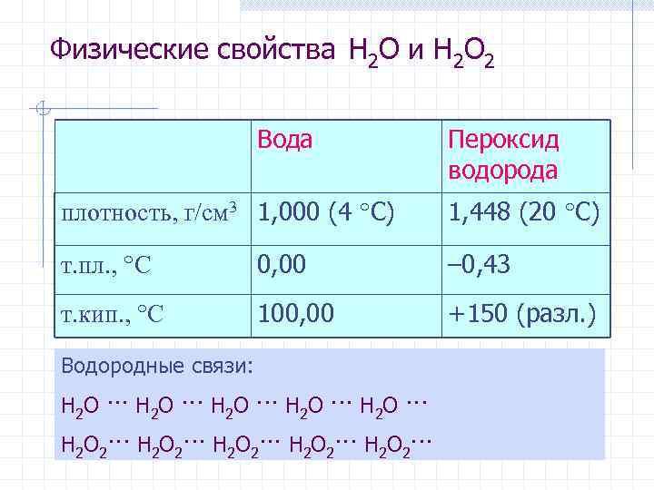 Физические свойства H 2 O и H 2 O 2 Вода Пероксид водорода плотность,