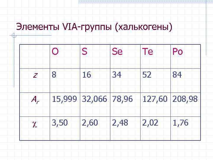 Элементы VIА-группы (халькогены) O S Se Te Po z 8 16 34 52 84