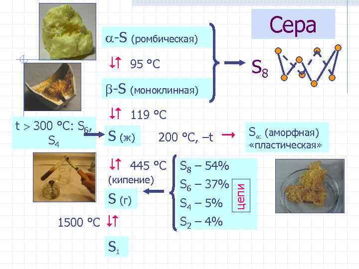Сера -S (ромбическая) 95 °С S 8 -S (моноклинная) S (ж) 200 °С, –t