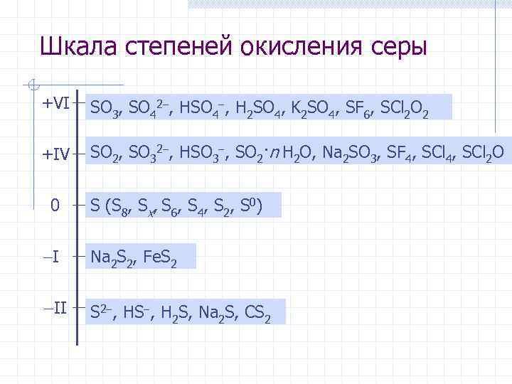 Шкала степеней окисления серы +VI SO , SO 2 , HSO , H SO