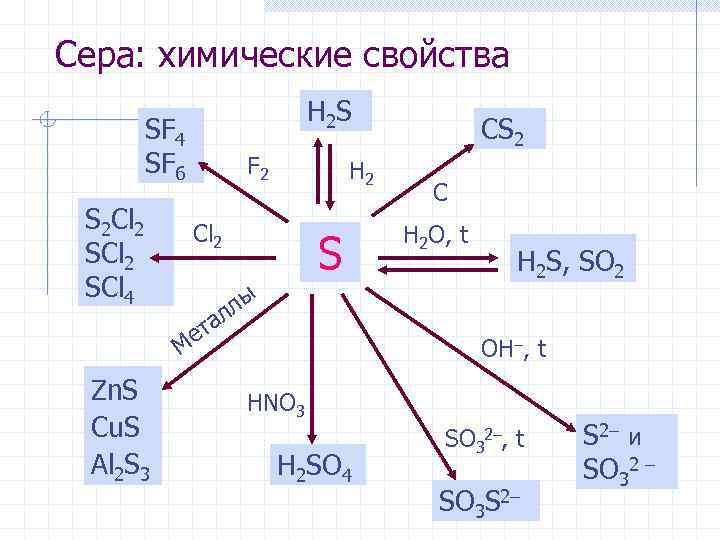 Сера: химические свойства H 2 S SF 4 SF 6 S 2 Cl 2