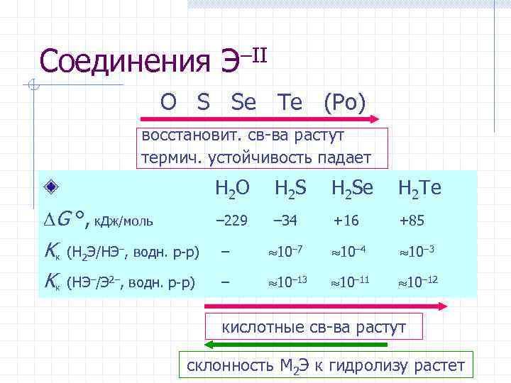 Соединения Э–II O S Se Te (Po) восстановит. св-ва растут термич. устойчивость падает G
