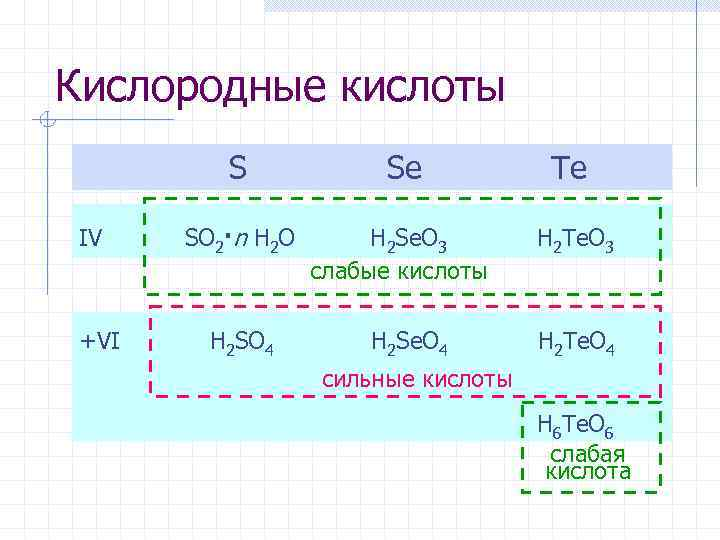 Кислородные кислоты Se Te IV SO 2·n H 2 O H 2 Se. O