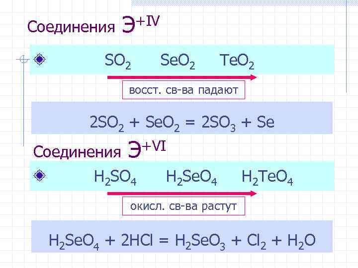 Соединения Э+IV SO 2 Se. O 2 Te. O 2 восст. св-ва падают 2