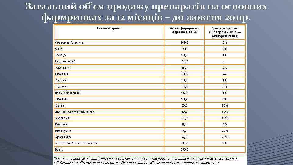 Загальний об'єм продажу препаратів на основних фармринках за 12 місяців – до жовтня 2011