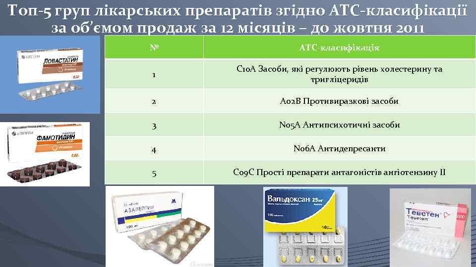 Топ-5 груп лікарських препаратів згідно ATC-класифікації за об'ємом продаж за 12 місяців – до