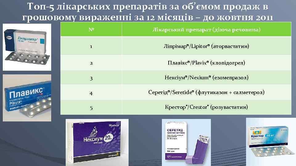 Топ-5 лікарських препаратів за об'ємом продаж в грошовому вираженні за 12 місяців – до