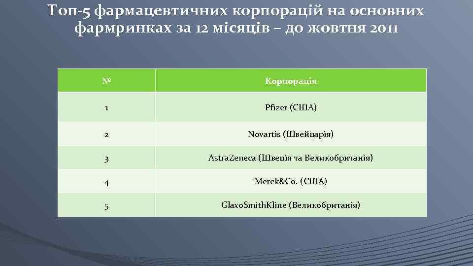 Топ-5 фармацевтичних корпорацій на основних фармринках за 12 місяців – до жовтня 2011 №
