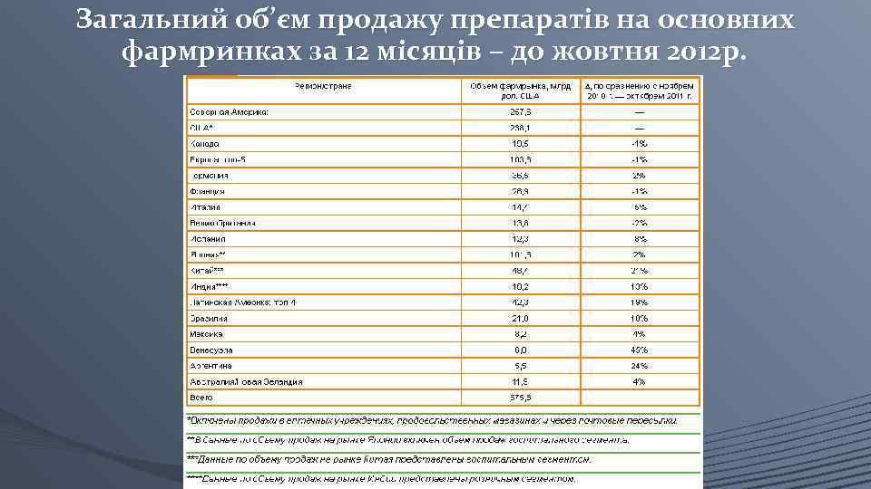 Загальний об'єм продажу препаратів на основних фармринках за 12 місяців – до жовтня 2012