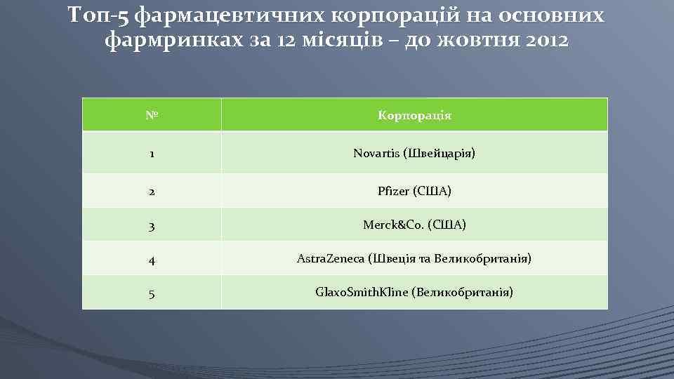 Топ-5 фармацевтичних корпорацій на основних фармринках за 12 місяців – до жовтня 2012 №