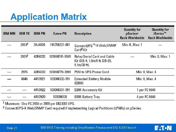 Application Matrix Slide 21 IBM 9910 Training including Simplification Process and E 82 &