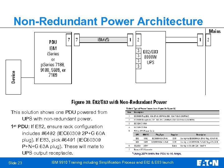 Non-Redundant Power Architecture This solution shows one PDU powered from UPS with non-redundant power.