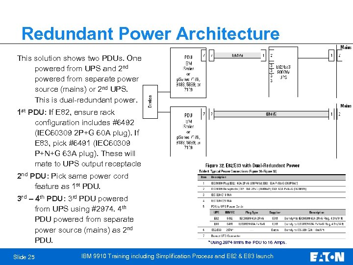 Redundant Power Architecture This solution shows two PDUs. One powered from UPS and 2