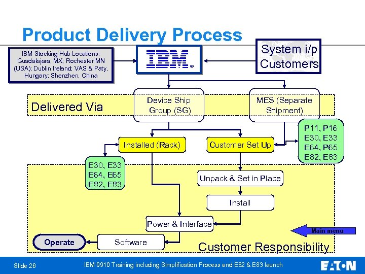 Product Delivery Process IBM Stocking Hub Locations: Guadalajara, MX; Rochester MN (USA); Dublin Ireland;
