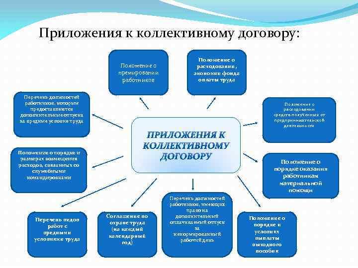 Приложения к коллективному договору: Положение о премировании работников Положение о расходовании, экономии фонда оплаты