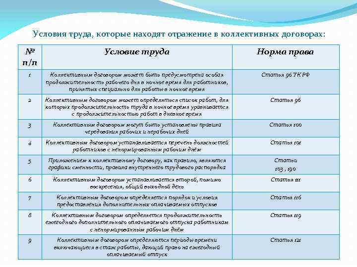Условия труда, которые находят отражение в коллективных договорах: № п/п Условие труда Норма права