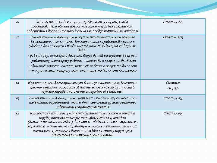 10 Коллективным договором определяются случаи, когда работодатель обязан предоставить отпуск без сохранения содержания дополнительно