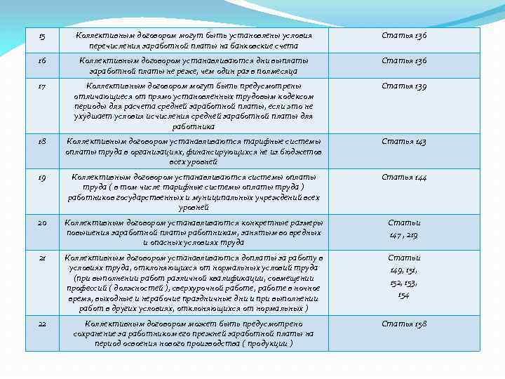 15 Коллективным договором могут быть установлены условия перечисления заработной платы на банковские счета Статья
