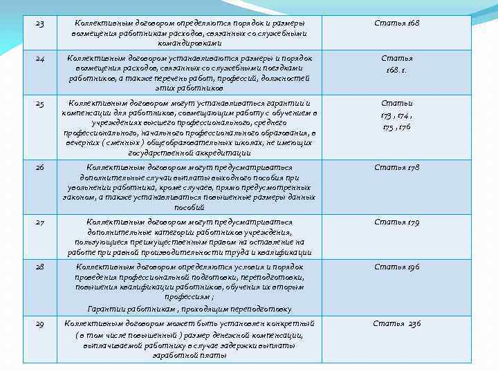 23 Коллективным договором определяются порядок и размеры возмещения работникам расходов, связанных со служебными командировками