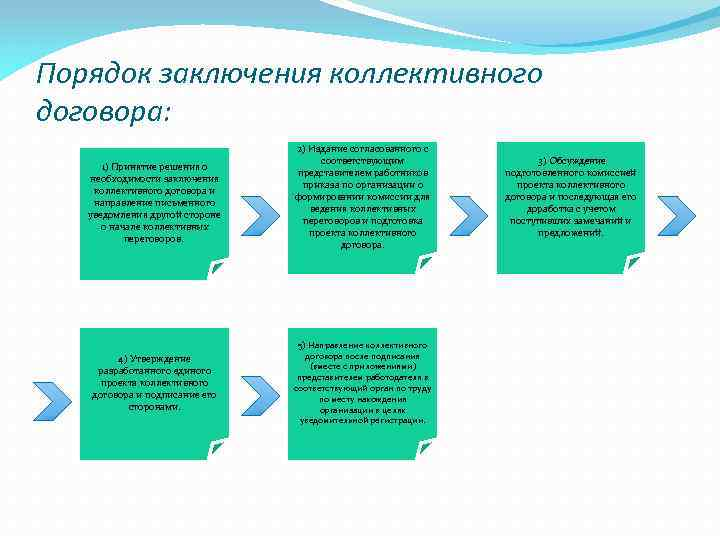 Порядок заключения коллективного договора: 1) Принятие решения о необходимости заключения коллективного договора и направление