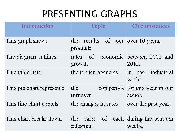 PRESENTING GRAPHS Introduction Topic Circumstances This graph shows the results of our over 10