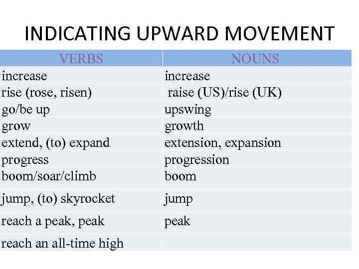 INDICATING UPWARD MOVEMENT VERBS NOUNS increase rise (rose, risen) go/be up grow extend, (to)