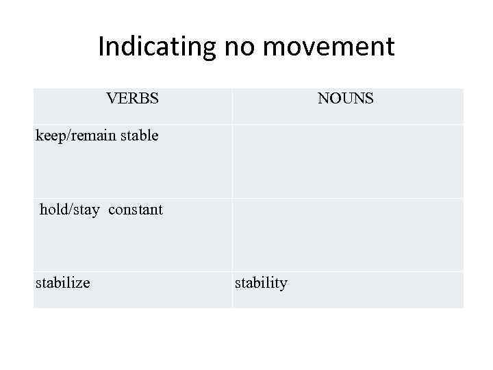 Indicating no movement VERBS NOUNS keep/remain stable hold/stay constant stabilize stability