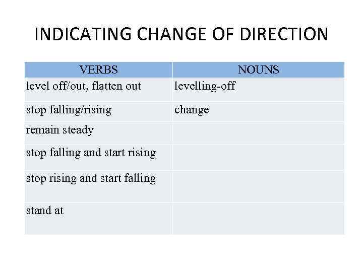 INDICATING CHANGE OF DIRECTION VERBS level off/out, flatten out levelling-off stop falling/rising change remain