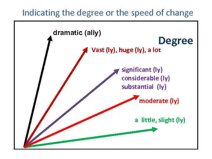 Indicating the degree or the speed of change dramatic (ally) Degree Vast (ly), huge