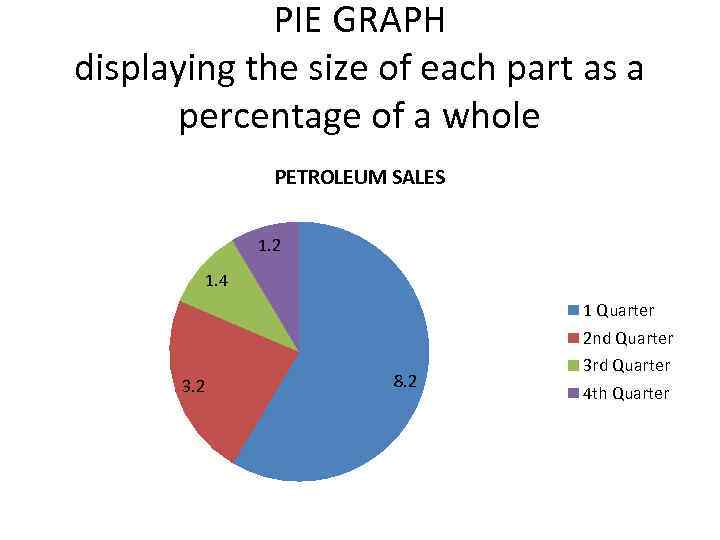 PIE GRAPH displaying the size of each part as a percentage of a whole