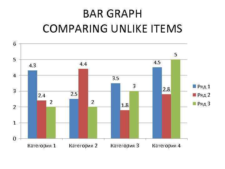 BAR GRAPH COMPARING UNLIKE ITEMS 6 5 5 4. 4 4. 3 4 3
