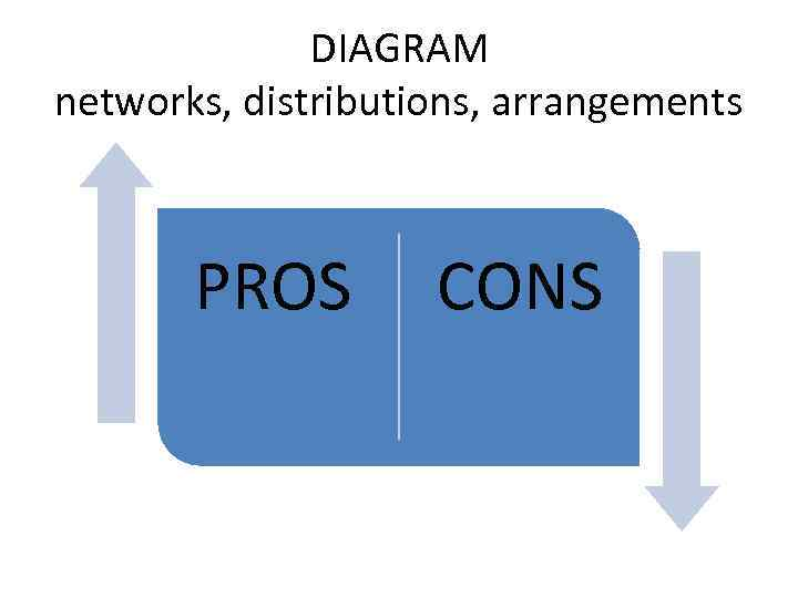DIAGRAM networks, distributions, arrangements PROS CONS