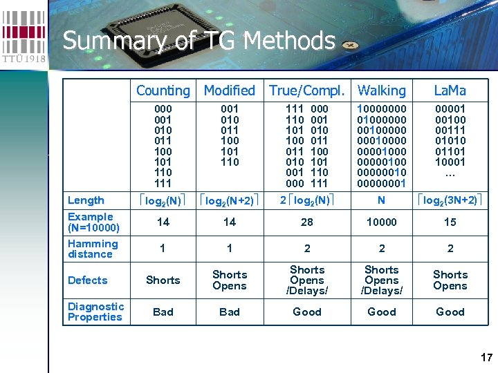 Summary of TG Methods Counting Modified True/Compl. Walking 000 001 010 011 100 101