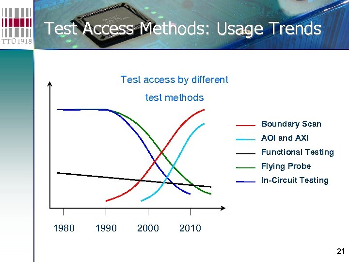 Test Access Methods: Usage Trends Test access by different test methods Boundary Scan AOI