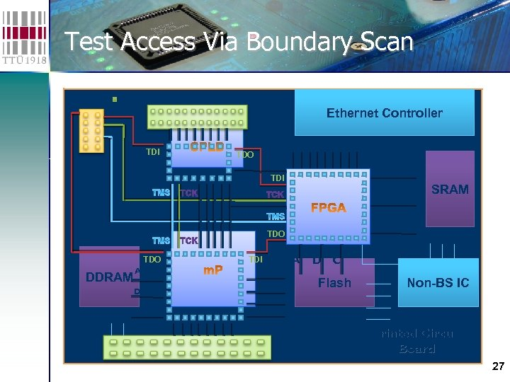 Test Access Via Boundary Scan I/O TAP port TDI Ethernet Controller TDO ADDR TDI