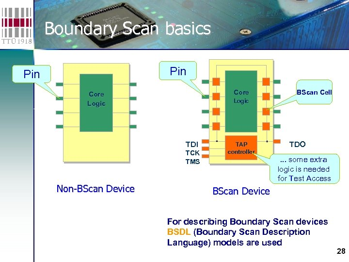 Boundary Scan basics Pin Core Logic TDI TCK TMS Non-BScan Device BScan Cell TAP