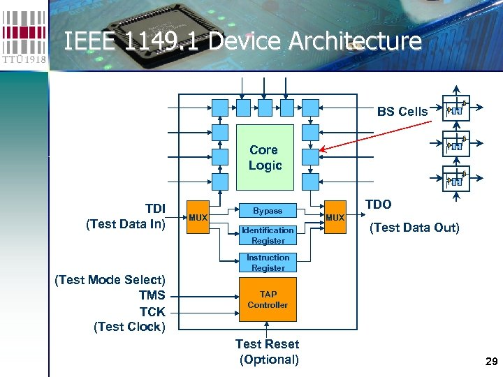 IEEE 1149. 1 Device Architecture BS Cells Core Logic TDI (Test Data In) MUX