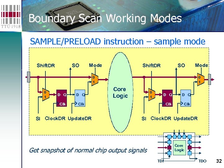 Boundary Scan Working Modes SAMPLE/PRELOAD instruction – sample mode Get snapshot of normal chip