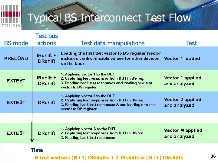 Typical BS Interconnect Test Flow BS mode PRELOAD EXTEST Test bus actions Test data