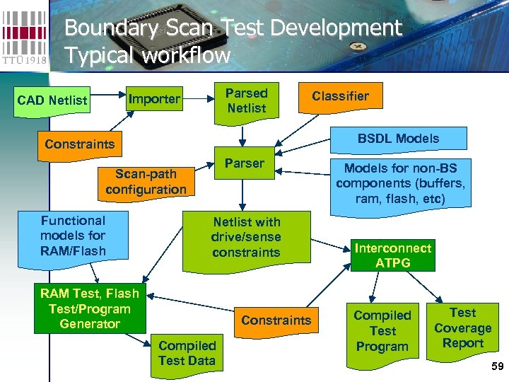 Boundary Scan Test Development Typical workflow Parsed Netlist Importer CAD Netlist BSDL Models Constraints